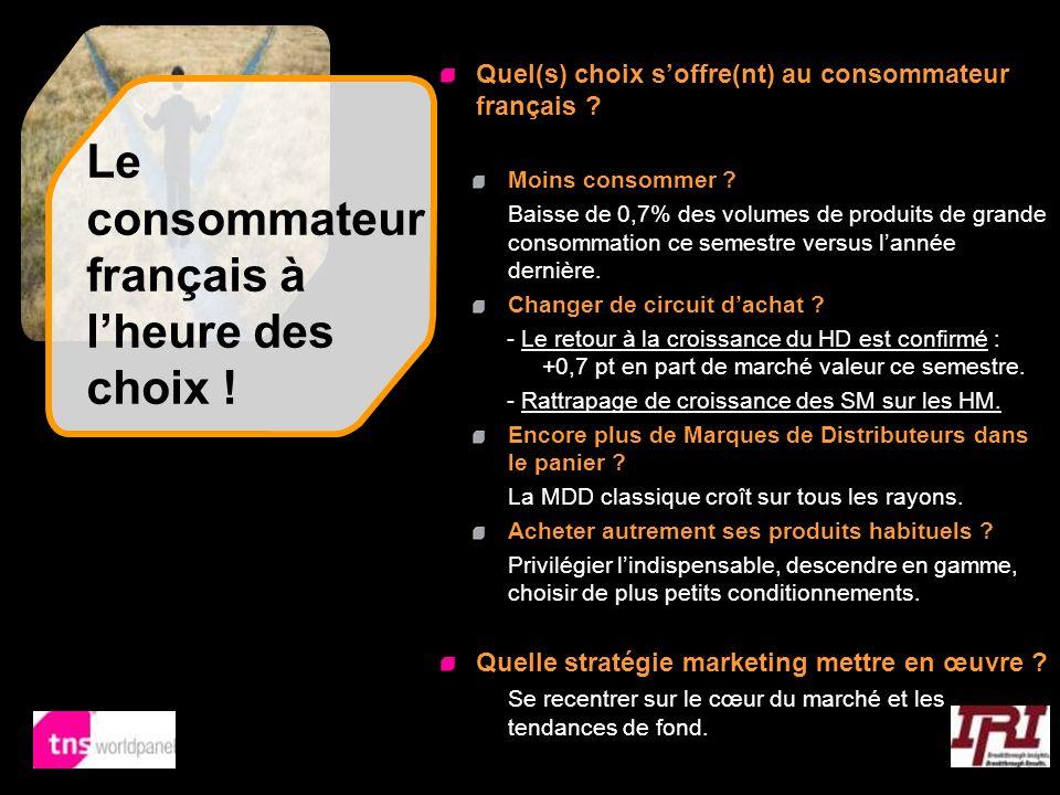 3 © Worldpanel, TNS 2008 Le consommateur français à lheure des choix ! Quel(s) choix soffre(nt) au consommateur français ? Moins consommer ? Baisse de