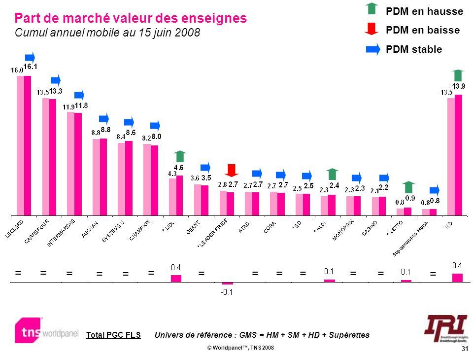 31 © Worldpanel, TNS 2008 Part de marché valeur des enseignes Cumul annuel mobile au 15 juin 2008 PDM en hausse PDM en baisse PDM stable = = = = = = =