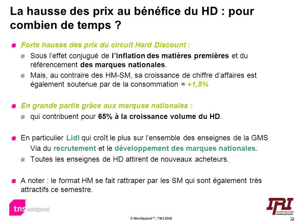 32 © Worldpanel, TNS 2008 La hausse des prix au bénéfice du HD : pour combien de temps ? Forte hausse des prix du circuit Hard Discount : Sous leffet