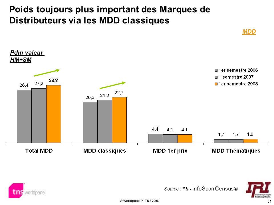 34 © Worldpanel, TNS 2008 Poids toujours plus important des Marques de Distributeurs via les MDD classiques Pdm valeur HM+SM MDD Source : IRI - InfoSc