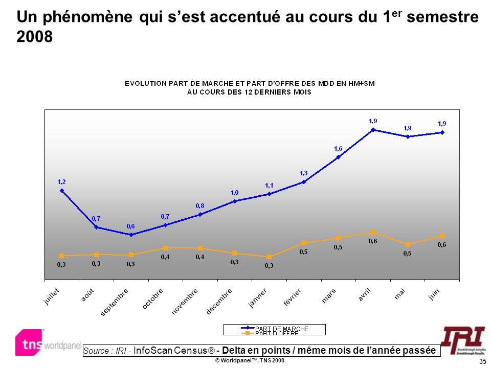35 © Worldpanel, TNS 2008 Un phénomène qui sest accentué au cours du 1 er semestre 2008 Source : IRI - InfoScan Census - Delta en points / même mois d