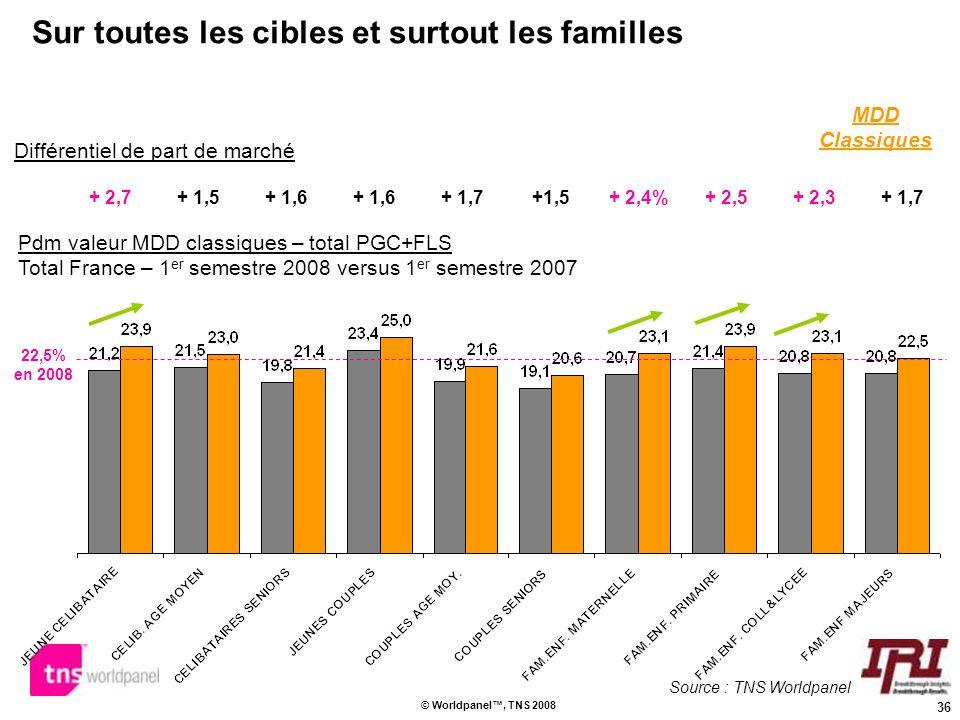 36 © Worldpanel, TNS 2008 Sur toutes les cibles et surtout les familles Pdm valeur MDD classiques – total PGC+FLS Total France – 1 er semestre 2008 ve