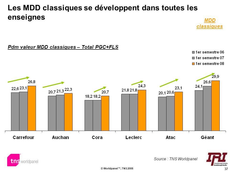 37 © Worldpanel, TNS 2008 Les MDD classiques se développent dans toutes les enseignes Pdm valeur MDD classiques – Total PGC+FLS MDD classiques Source