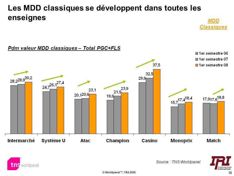 38 © Worldpanel, TNS 2008 Les MDD classiques se développent dans toutes les enseignes Pdm valeur MDD classiques – Total PGC+FLS MDD Classiques Source