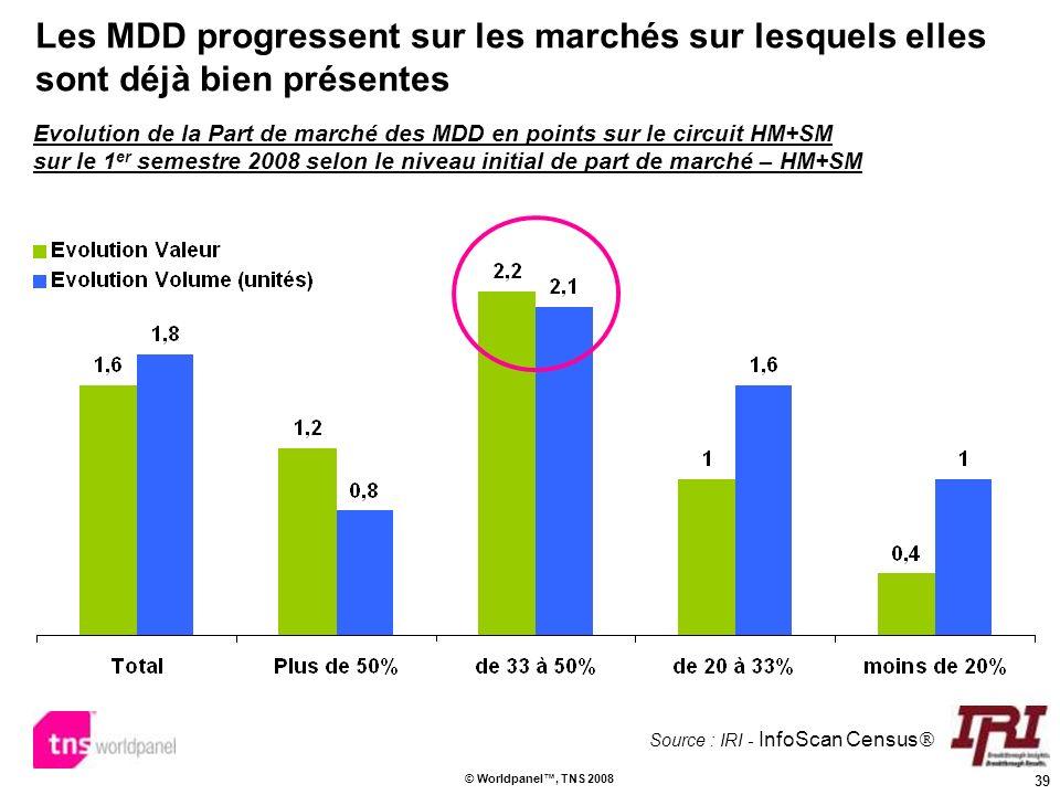 39 © Worldpanel, TNS 2008 Les MDD progressent sur les marchés sur lesquels elles sont déjà bien présentes Evolution de la Part de marché des MDD en po
