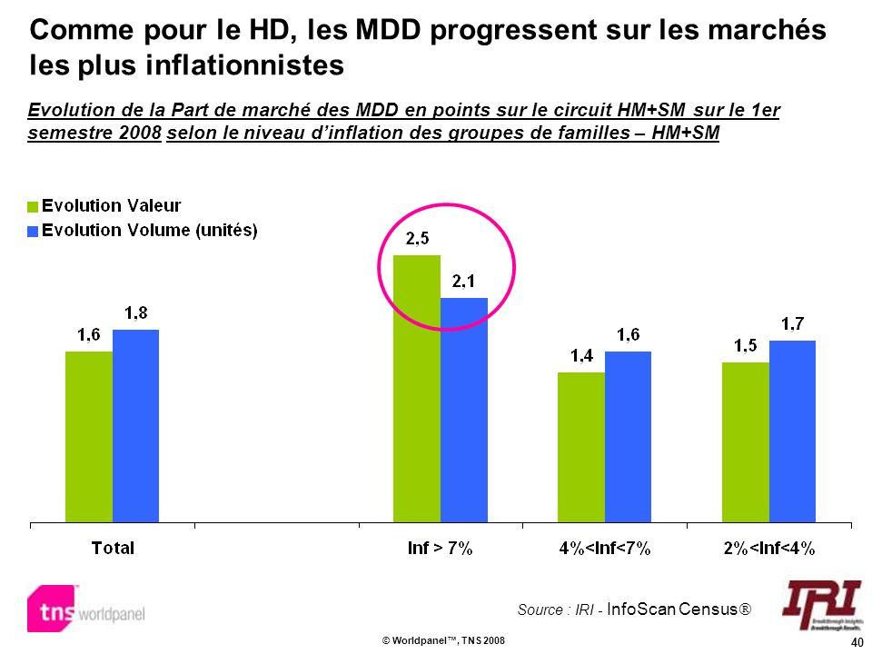 40 © Worldpanel, TNS 2008 Comme pour le HD, les MDD progressent sur les marchés les plus inflationnistes Evolution de la Part de marché des MDD en poi