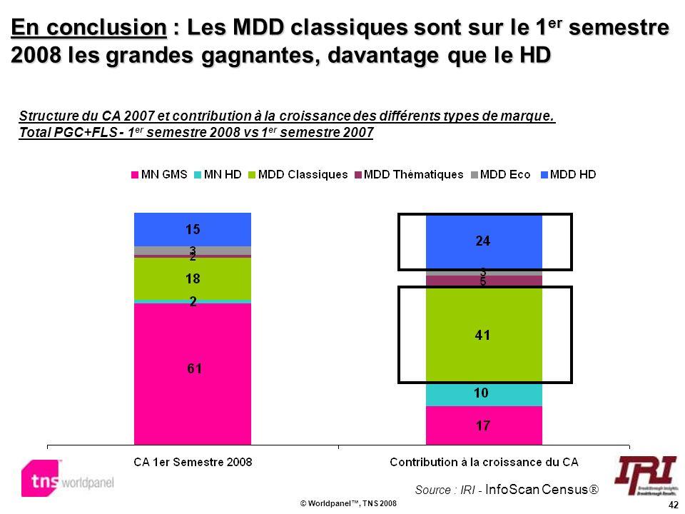 42 © Worldpanel, TNS 2008 En conclusion : Les MDD classiques sont sur le 1 er semestre 2008 les grandes gagnantes, davantage que le HD Structure du CA