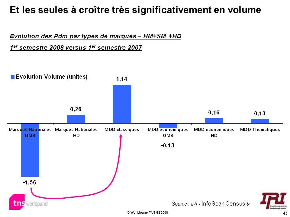 43 © Worldpanel, TNS 2008 Et les seules à croître très significativement en volume Evolution des Pdm par types de marques – HM+SM +HD 1 er semestre 20