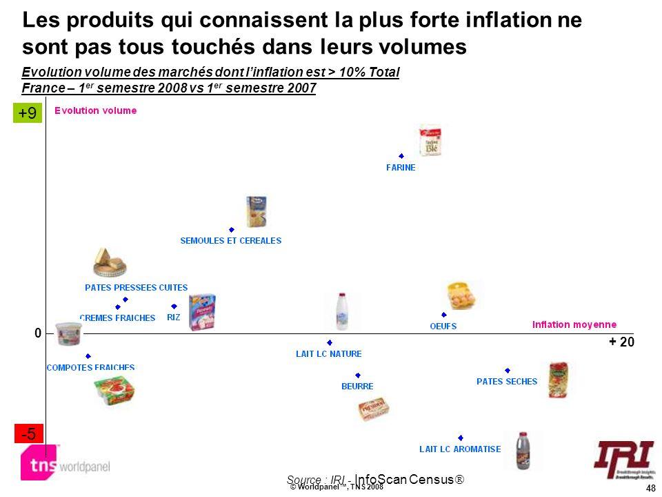 48 © Worldpanel, TNS 2008 Les produits qui connaissent la plus forte inflation ne sont pas tous touchés dans leurs volumes Source : IRI - InfoScan Cen