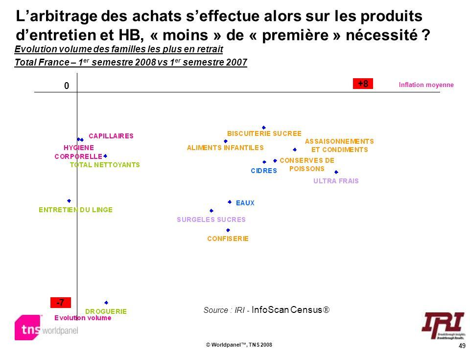 49 © Worldpanel, TNS 2008 Larbitrage des achats seffectue alors sur les produits dentretien et HB, « moins » de « première » nécessité ? Inflation moy