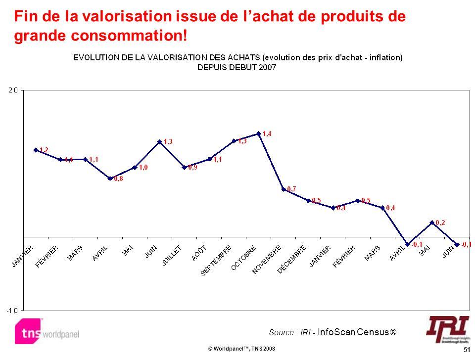 51 © Worldpanel, TNS 2008 Fin de la valorisation issue de lachat de produits de grande consommation! Source : IRI - InfoScan Census