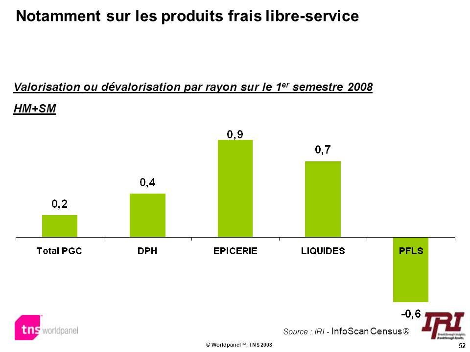 52 © Worldpanel, TNS 2008 Notamment sur les produits frais libre-service Valorisation ou dévalorisation par rayon sur le 1 er semestre 2008 HM+SM Sour