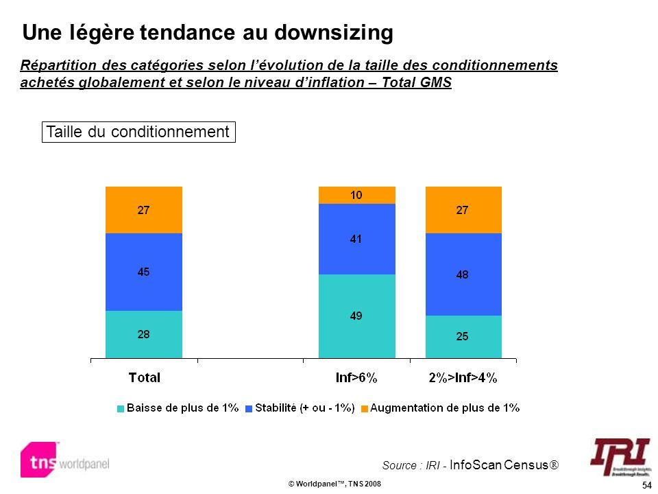 54 © Worldpanel, TNS 2008 Une légère tendance au downsizing Répartition des catégories selon lévolution de la taille des conditionnements achetés glob