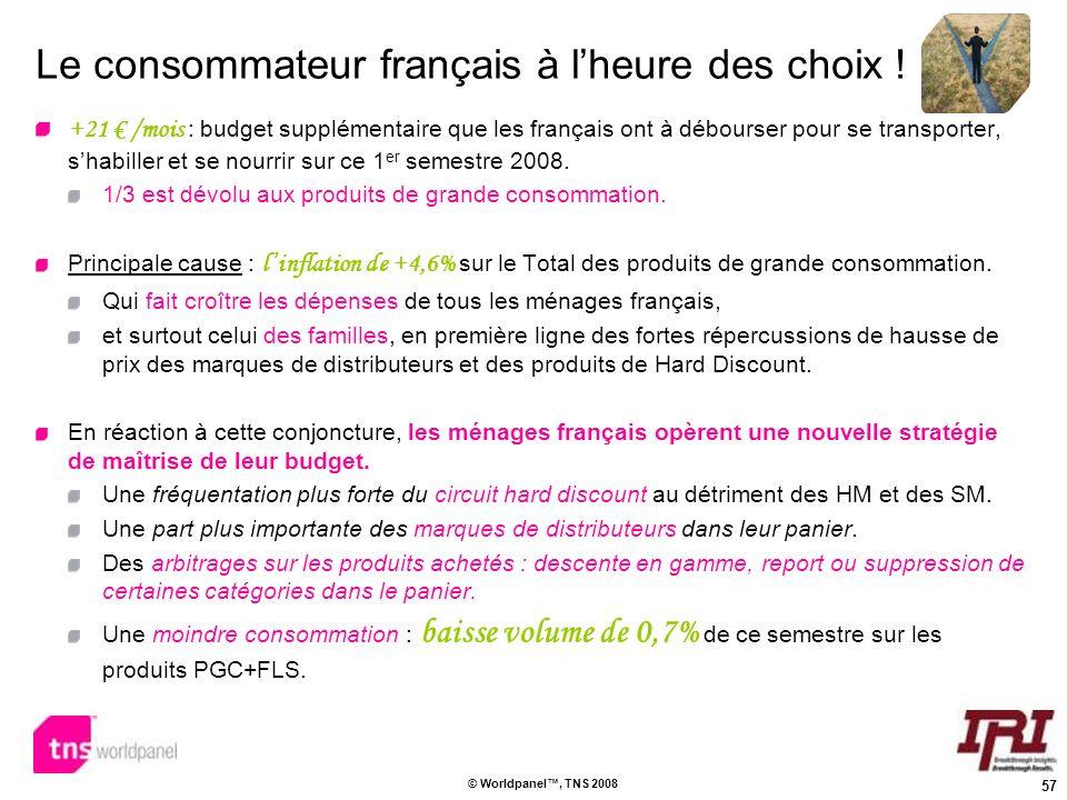 57 © Worldpanel, TNS 2008 Le consommateur français à lheure des choix ! +21 /mois : budget supplémentaire que les français ont à débourser pour se tra