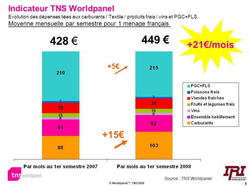 8 © Worldpanel, TNS 2008 Indicateur TNS Worldpanel Evolution des dépenses liées aux carburants / Textile / produits frais / vins et PGC+FLS. Moyenne m