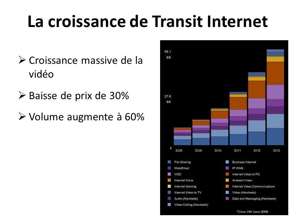 La croissance de Transit Internet Croissance massive de la vidéo Baisse de prix de 30% Volume augmente à 60% 11