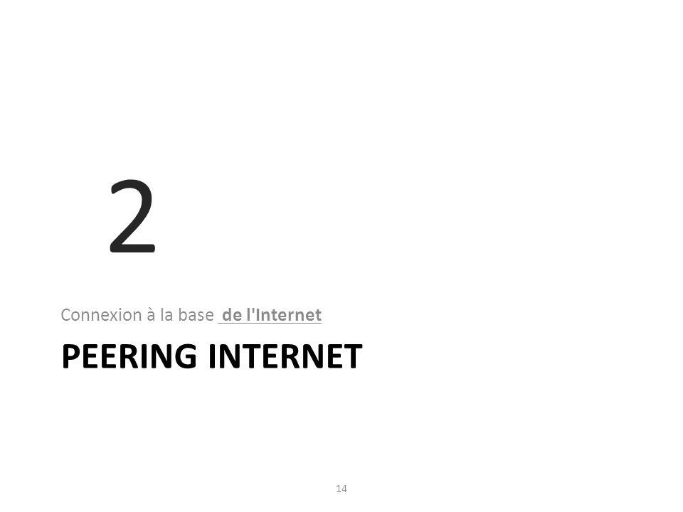 PEERING INTERNET Connexion à la base de l Internet 14 2