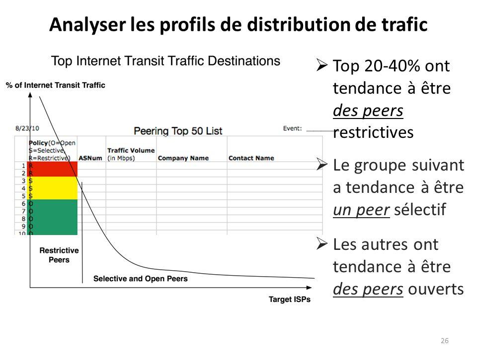 Le groupe suivant a tendance à être un peer sélectif Les autres ont tendance à être des peers ouverts Analyser les profils de distribution de trafic Top 20-40% ont tendance à être des peers restrictives 26