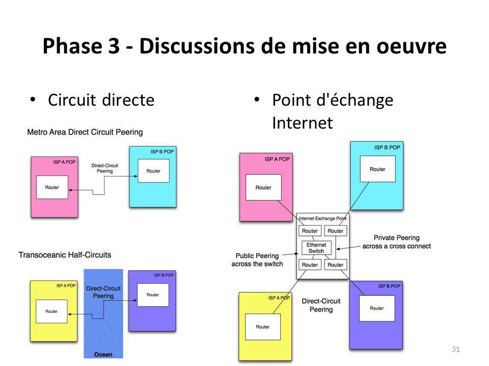 Phase 3 - Discussions de mise en oeuvre Circuit directe Point d échange Internet 31