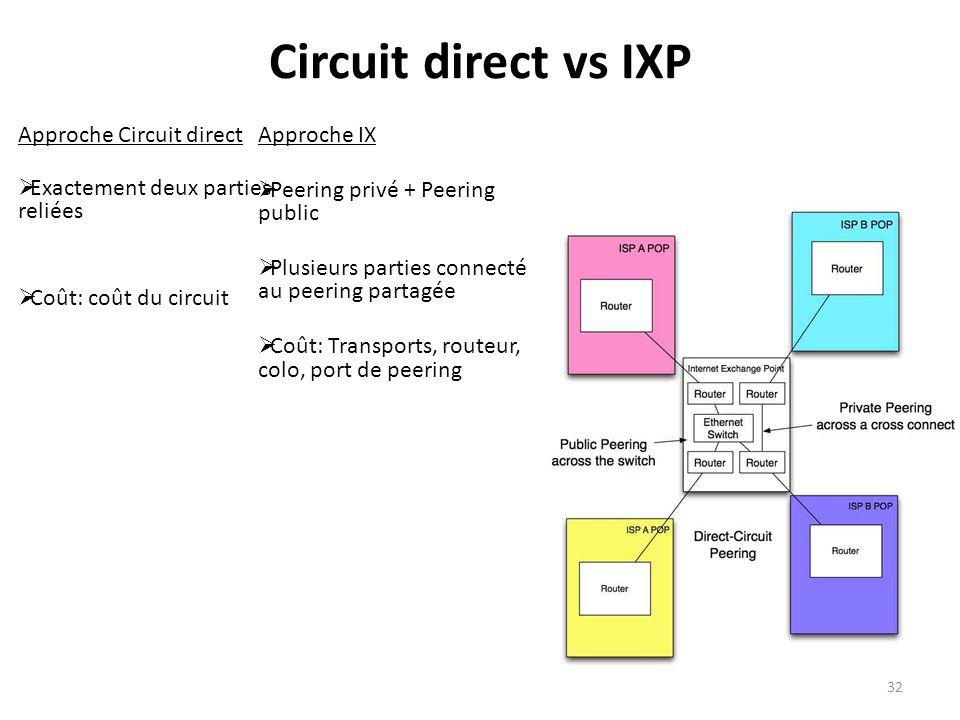 Circuit direct vs IXP Approche Circuit direct Exactement deux parties reliées Coût: coût du circuit Approche IX Peering privé + Peering public Plusieurs parties connecté au peering partagée Coût: Transports, routeur, colo, port de peering 32