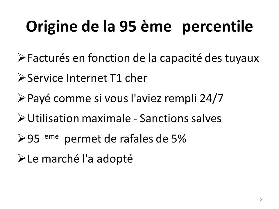 Origine de la 95 ème percentile Facturés en fonction de la capacité des tuyaux Service Internet T1 cher Payé comme si vous l aviez rempli 24/7 Utilisation maximale - Sanctions salves 95 eme permet de rafales de 5% Le marché l a adopté 8