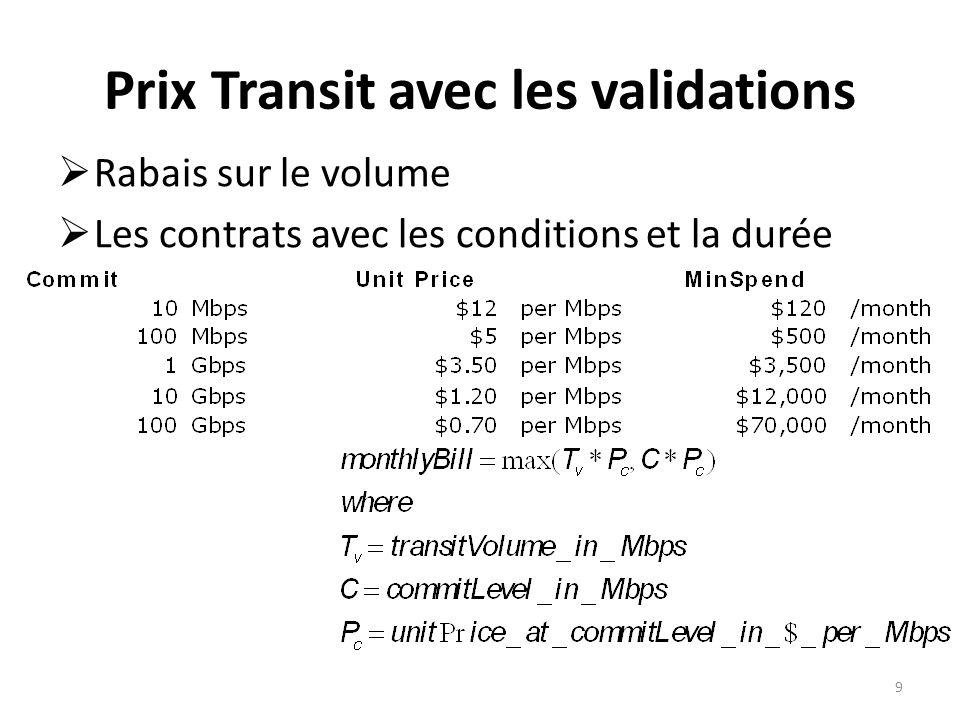 Prix Transit avec les validations Rabais sur le volume Les contrats avec les conditions et la durée 9