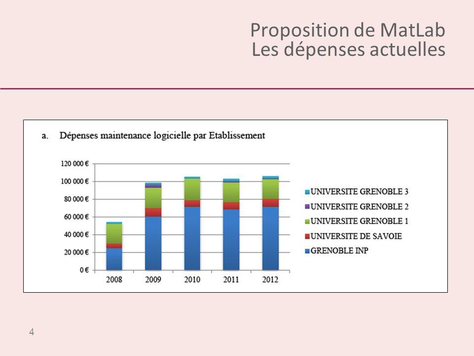4 Proposition de MatLab Les dépenses actuelles