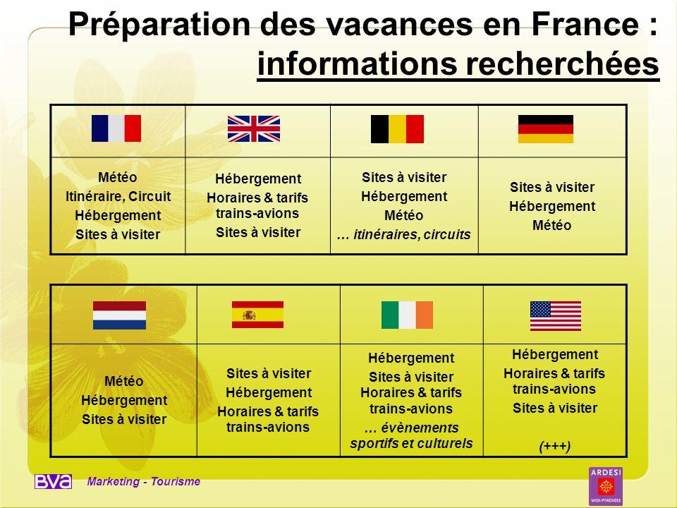 Marketing - Tourisme Préparation des vacances en France : informations recherchées Météo Itinéraire, Circuit Hébergement Sites à visiter Hébergement H