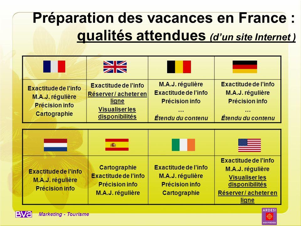 Marketing - Tourisme Préparation des vacances en France : qualités attendues (dun site Internet ) Exactitude de linfo M.A.J. régulière Précision info
