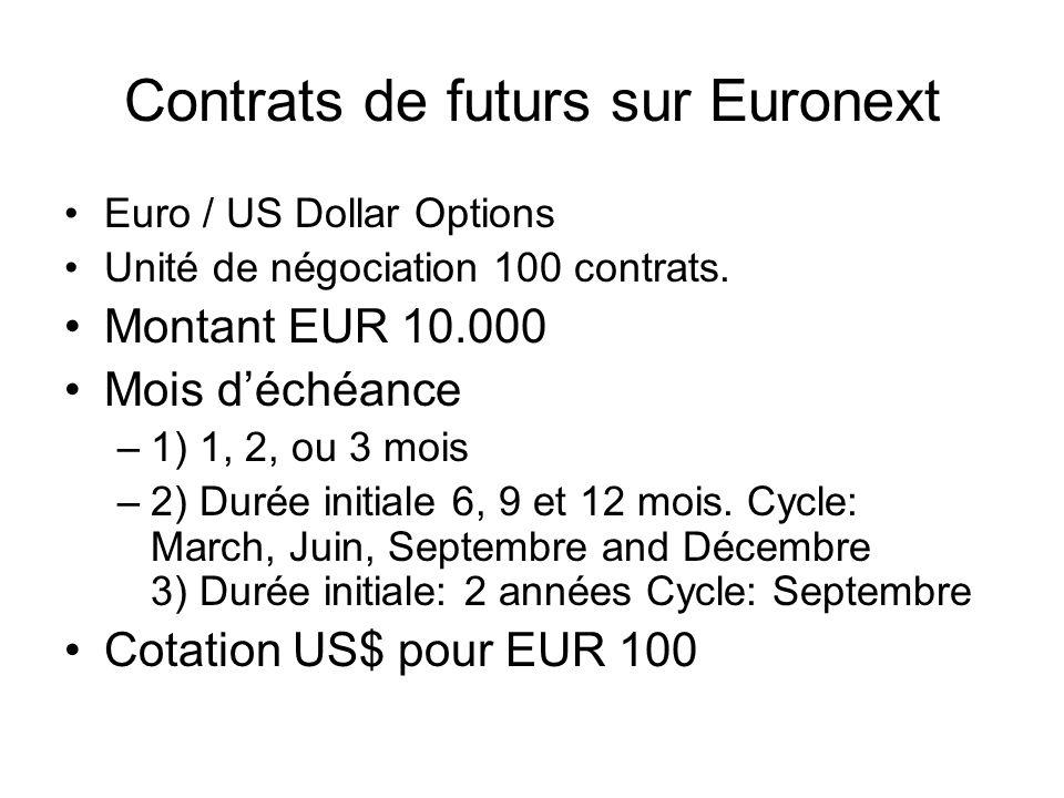 Contrats de futurs sur Euronext Euro / US Dollar Options Unité de négociation 100 contrats. Montant EUR 10.000 Mois déchéance –1) 1, 2, ou 3 mois –2)