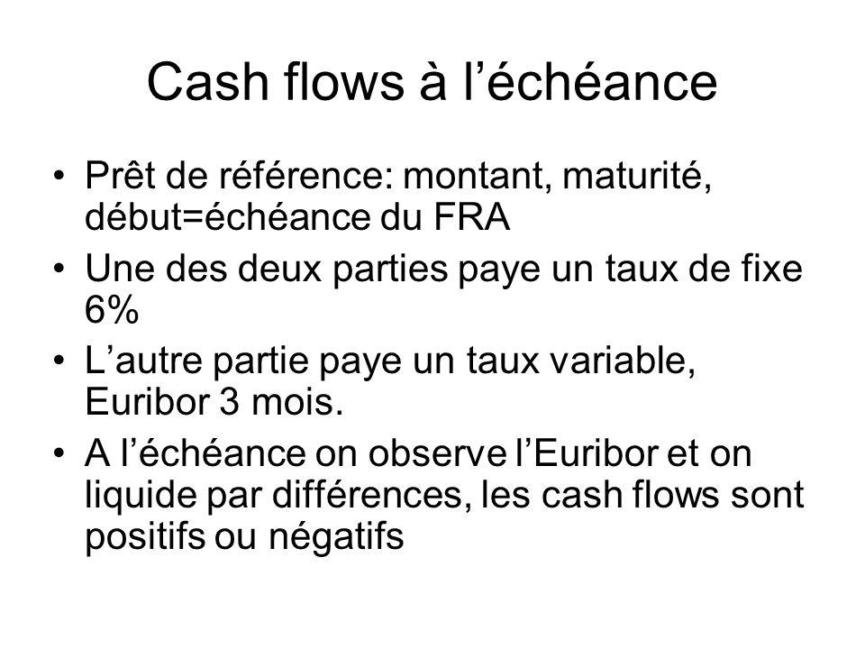 Cash flows à léchéance Prêt de référence: montant, maturité, début=échéance du FRA Une des deux parties paye un taux de fixe 6% Lautre partie paye un