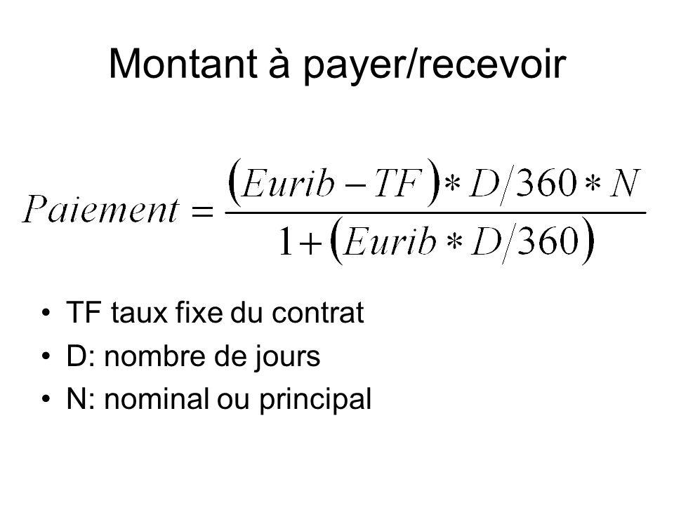 Montant à payer/recevoir TF taux fixe du contrat D: nombre de jours N: nominal ou principal