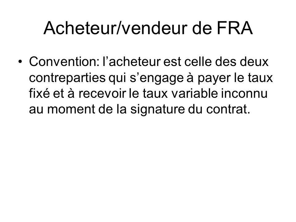 Acheteur/vendeur de FRA Convention: lacheteur est celle des deux contreparties qui sengage à payer le taux fixé et à recevoir le taux variable inconnu