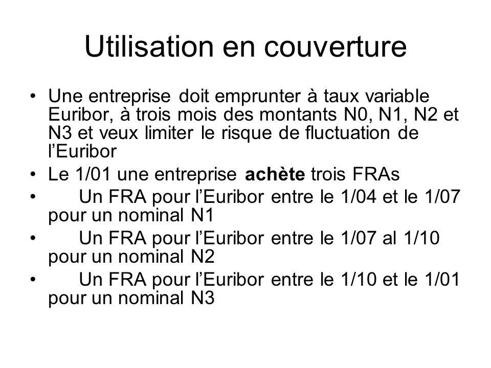 Utilisation en couverture Une entreprise doit emprunter à taux variable Euribor, à trois mois des montants N0, N1, N2 et N3 et veux limiter le risque