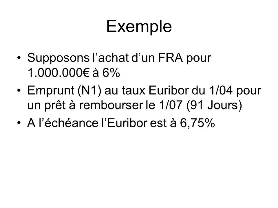 Exemple Supposons lachat dun FRA pour 1.000.000 à 6% Emprunt (N1) au taux Euribor du 1/04 pour un prêt à rembourser le 1/07 (91 Jours) A léchéance lEu