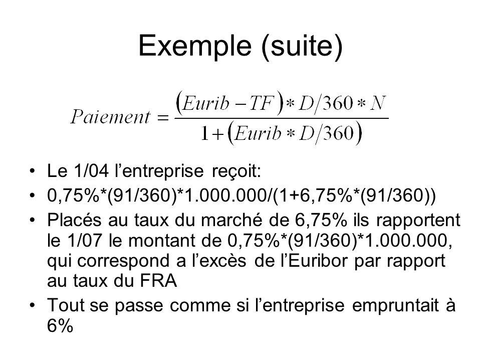 Exemple (suite) Le 1/04 lentreprise reçoit: 0,75%*(91/360)*1.000.000/(1+6,75%*(91/360)) Placés au taux du marché de 6,75% ils rapportent le 1/07 le mo