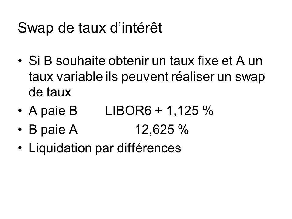 Swap de taux dintérêt Si B souhaite obtenir un taux fixe et A un taux variable ils peuvent réaliser un swap de taux A paie BLIBOR6 + 1,125 % B paie A1