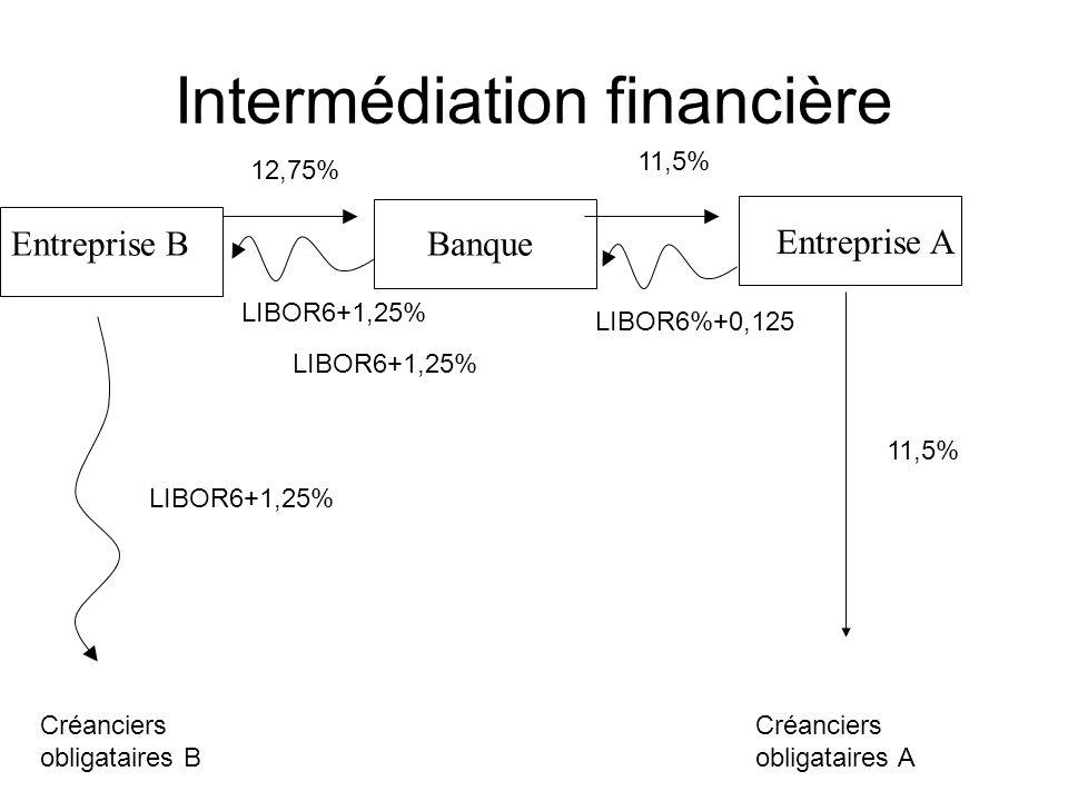 Intermédiation financière Banque Entreprise A Entreprise B Créanciers obligataires B Créanciers obligataires A LIBOR6+1,25% 11,5% LIBOR6+1,25% LIBOR6%