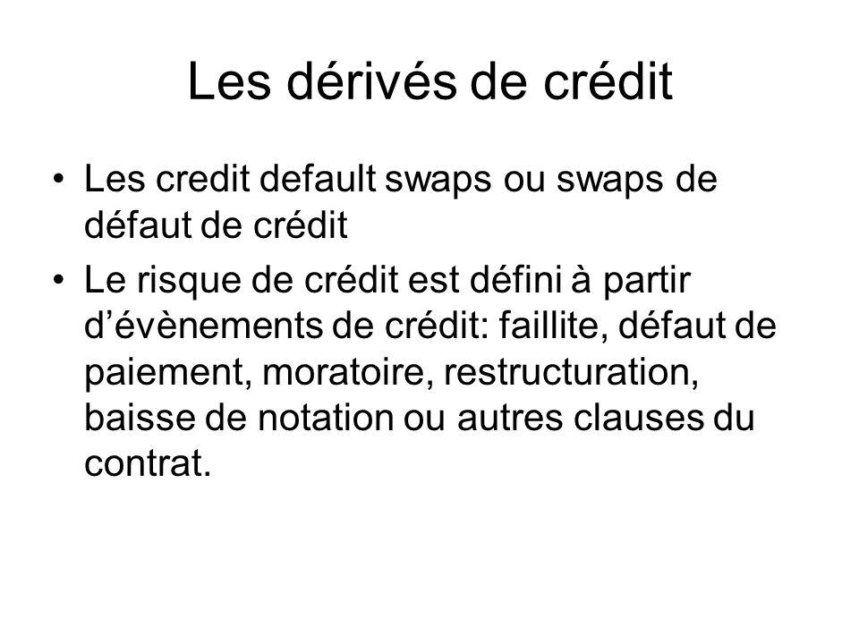 Les dérivés de crédit Les credit default swaps ou swaps de défaut de crédit Le risque de crédit est défini à partir dévènements de crédit: faillite, d