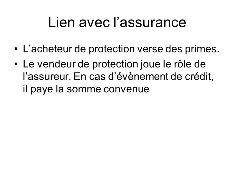 Lien avec lassurance Lacheteur de protection verse des primes. Le vendeur de protection joue le rôle de lassureur. En cas dévènement de crédit, il pay