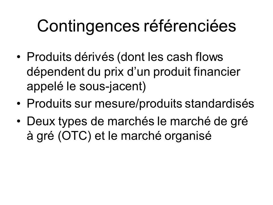 Contingences référenciées Produits dérivés (dont les cash flows dépendent du prix dun produit financier appelé le sous-jacent) Produits sur mesure/pro