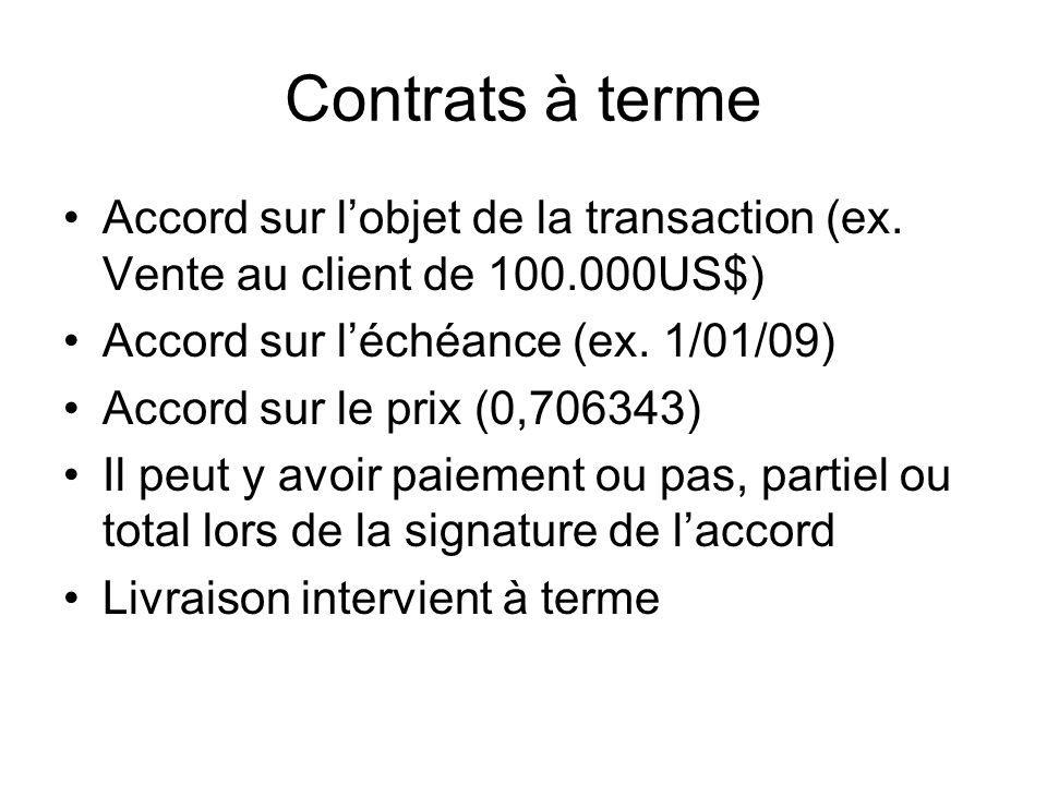 Contrats à terme Accord sur lobjet de la transaction (ex. Vente au client de 100.000US$) Accord sur léchéance (ex. 1/01/09) Accord sur le prix (0,7063