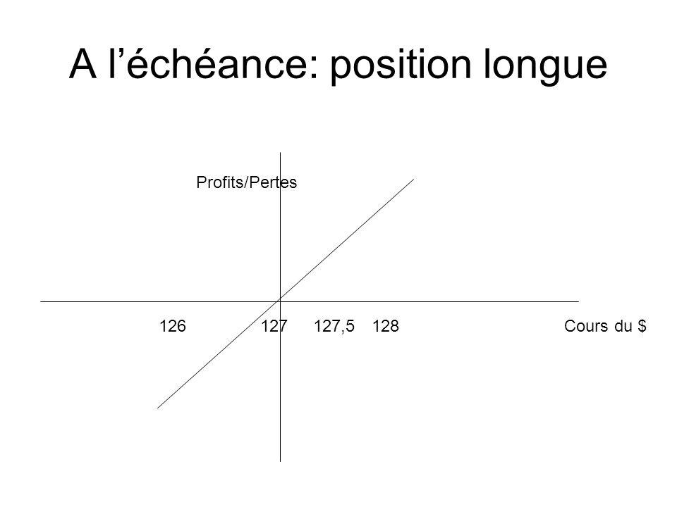 A léchéance: position longue Cours du $ Profits/Pertes 127,5126127128