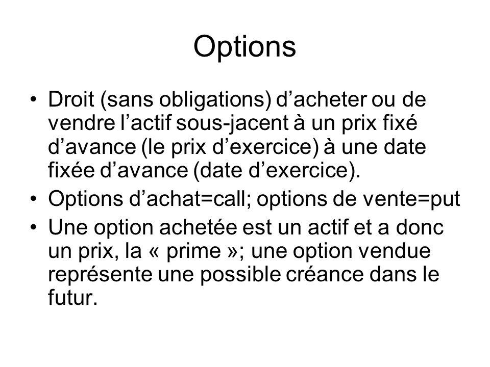 Options Droit (sans obligations) dacheter ou de vendre lactif sous-jacent à un prix fixé davance (le prix dexercice) à une date fixée davance (date de