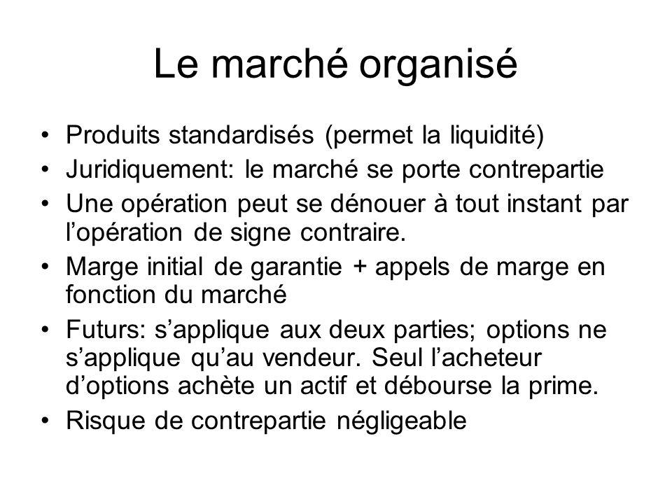 Le marché organisé Produits standardisés (permet la liquidité) Juridiquement: le marché se porte contrepartie Une opération peut se dénouer à tout ins