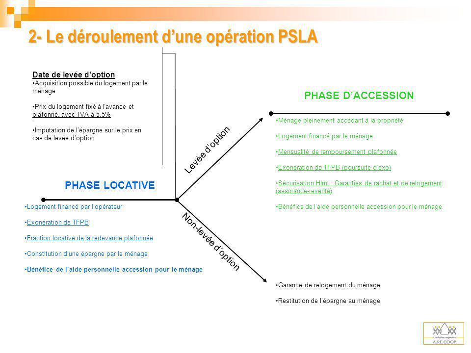 PHASE LOCATIVE Logement financé par lopérateur Exonération de TFPB Fraction locative de la redevance plafonnée Constitution dune épargne par le ménage