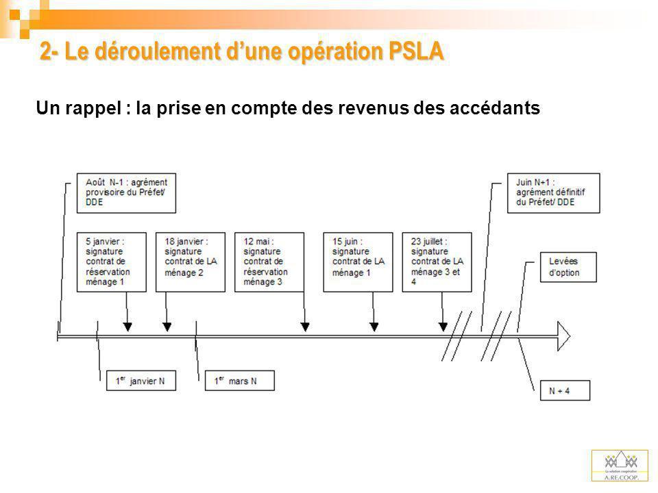 3- Létat de la mobilisation Le dispositif fédéral daccompagnement Lingénierie Le guide du PSLA (plus de 600 ex.