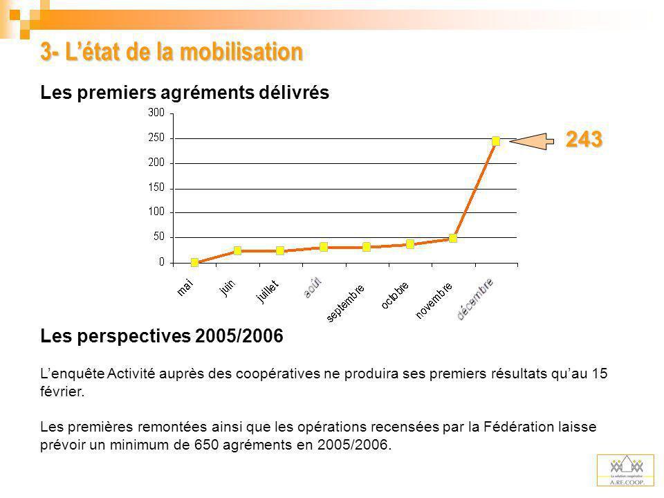 3- Létat de la mobilisation Les premiers agréments délivrés Les perspectives 2005/2006 Lenquête Activité auprès des coopératives ne produira ses premi
