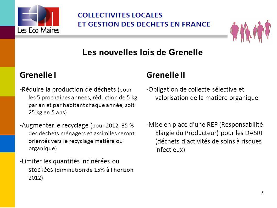 9 Les nouvelles lois de Grenelle Grenelle I -Réduire la production de déchets (pour les 5 prochaines années, réduction de 5 kg par an et par habitant