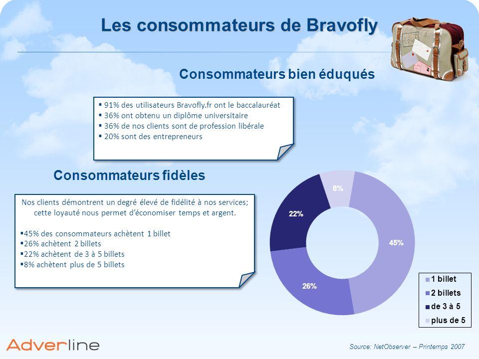 Consommateurs bien éduqués 91% des utilisateurs Bravofly.fr ont le baccalauréat 36% ont obtenu un diplôme universitaire 36% de nos clients sont de pro